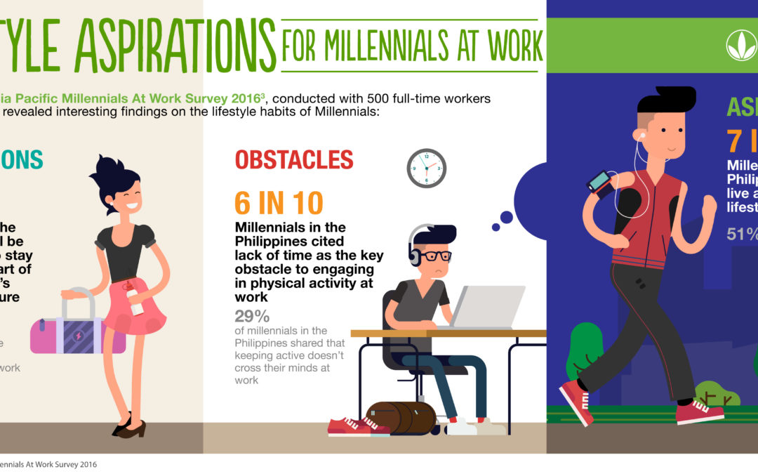 Herbalife Nutrition At Work Survey Reveals Filipino Millennials Desire Healthy, Active Workplace Environment
